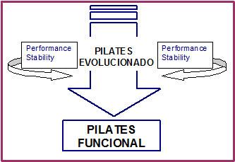 pilates evolucionado
